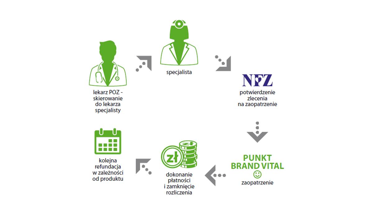 Dofinansowanie z NFZ – komu przysługuje i jak je załatwić?