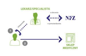 Rysunek - jak niewychodząc zdomu uzyskasz dofinansowanie zNFZ- teleporada iwizyta wsklepie medycznym